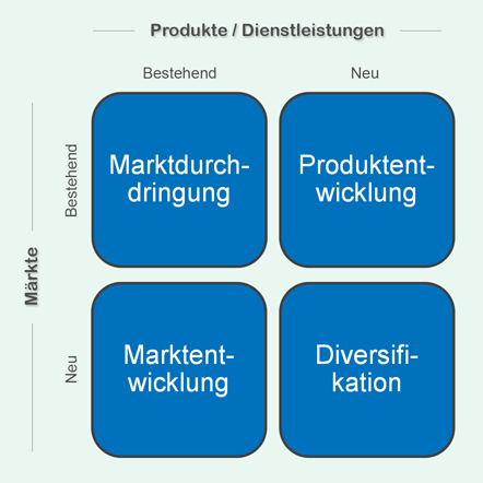 Geschäftsideen nach der Produkt-Markt-Matrix von Ansoff