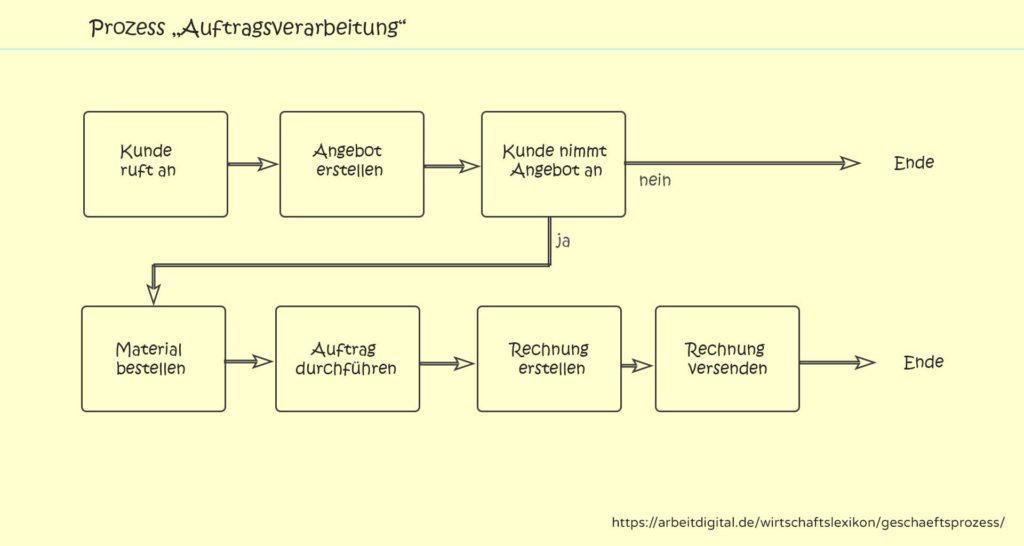 Geschäftsprozess Auftragsverarbeitung Beispiel